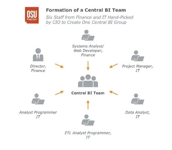 EAB Graph of Central BI Team