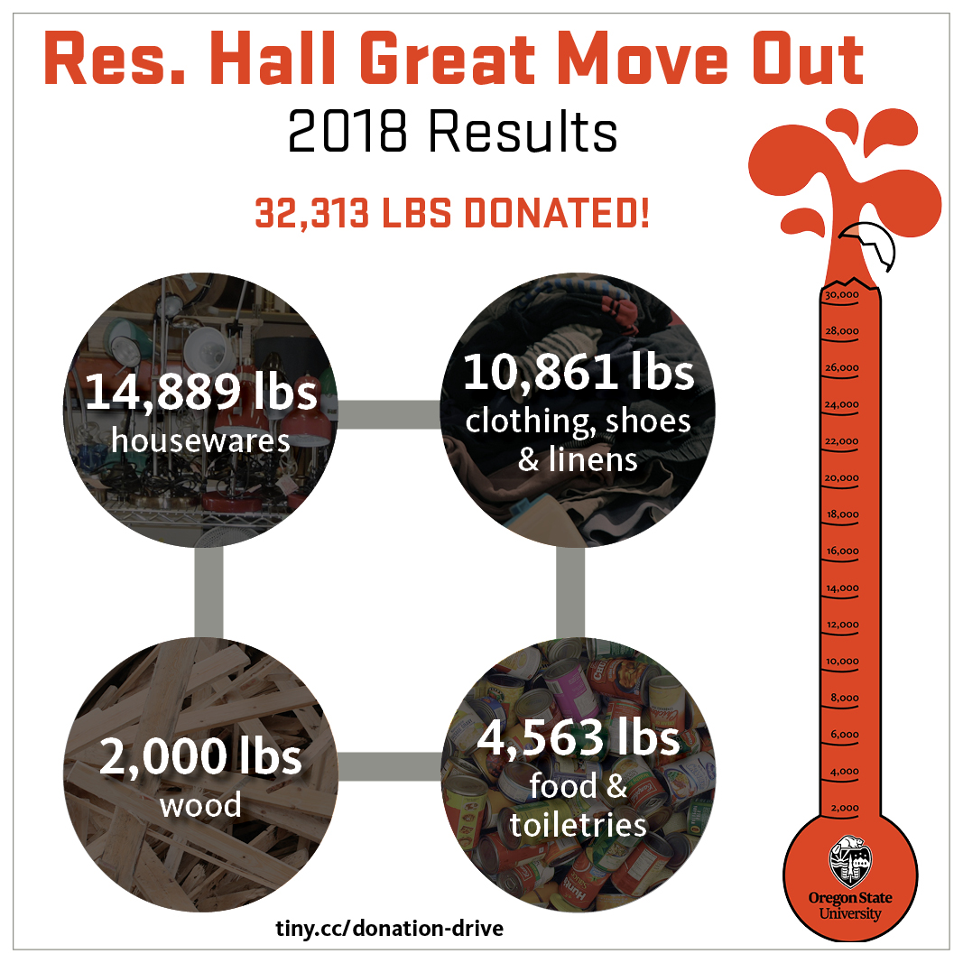Final 2018 Donation Drive thermometer which totals 32, 313 pounds