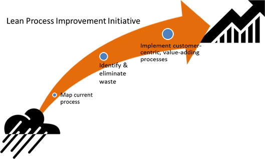 Lean Process Improvement Arrow