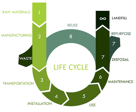 Shows the lifecycle of a product from material extraction to end of life.