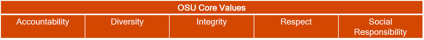 Image with OSU's core values of accountability, diversity, integrity, respect and social responsibility
