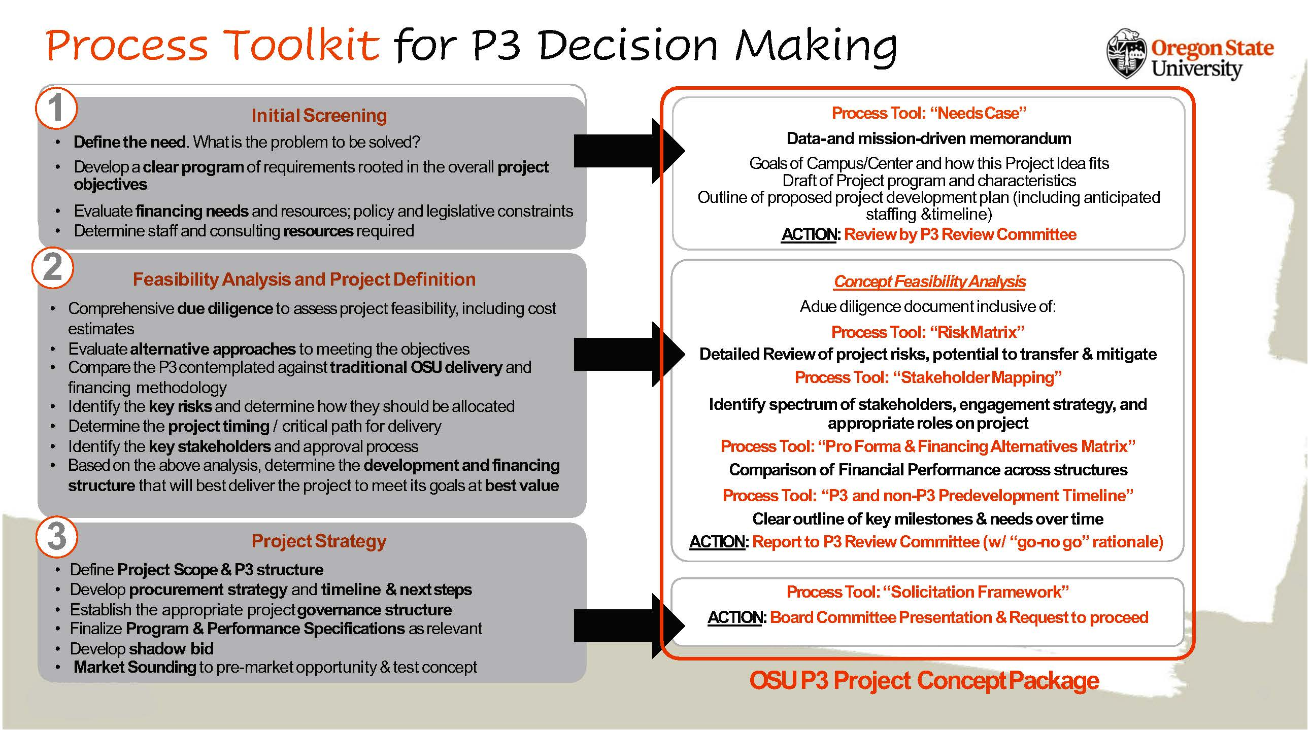 Process Toolkit for P3 Decision Making