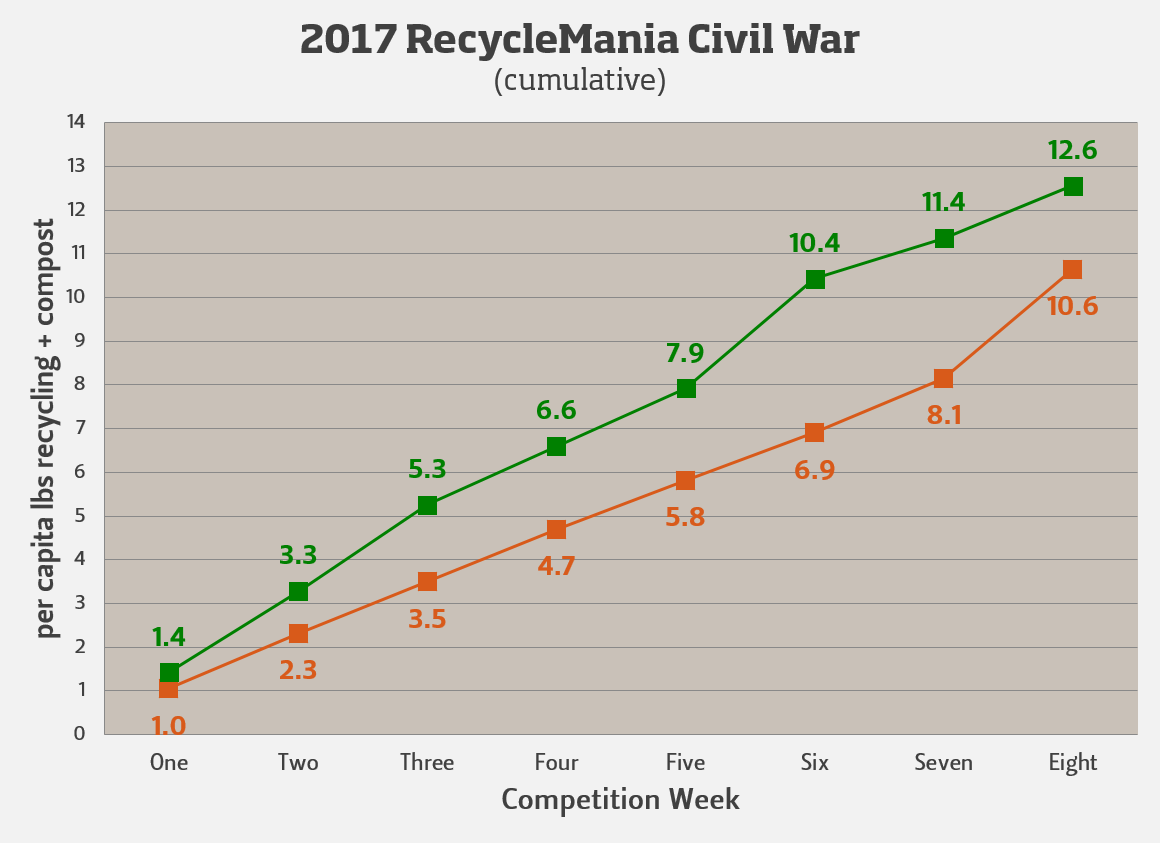2017 RecycleMania Civil War (cumulative)