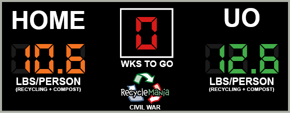 RecycleMania Civil War scoreboard. UO won the 2017 competition with 12.6 to 10.6 pounds per person