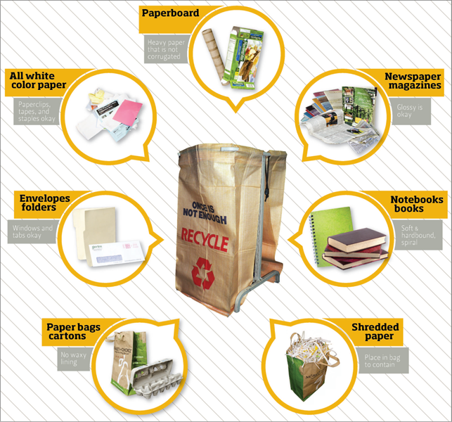 instructional graphic for paper recycling