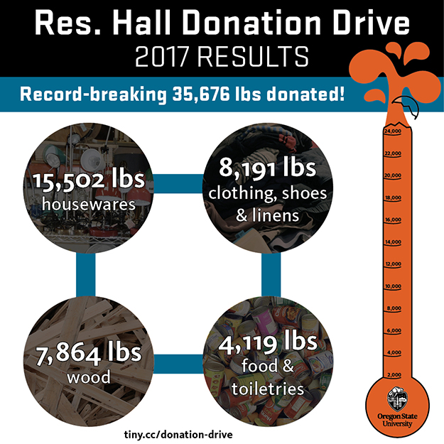 Infographic of donation drive results