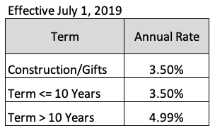 Internal Bank interest rates effective July 1, 2019