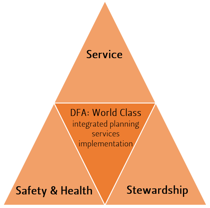 Strategic Plan: Service, Safety & Health, Stewardship
