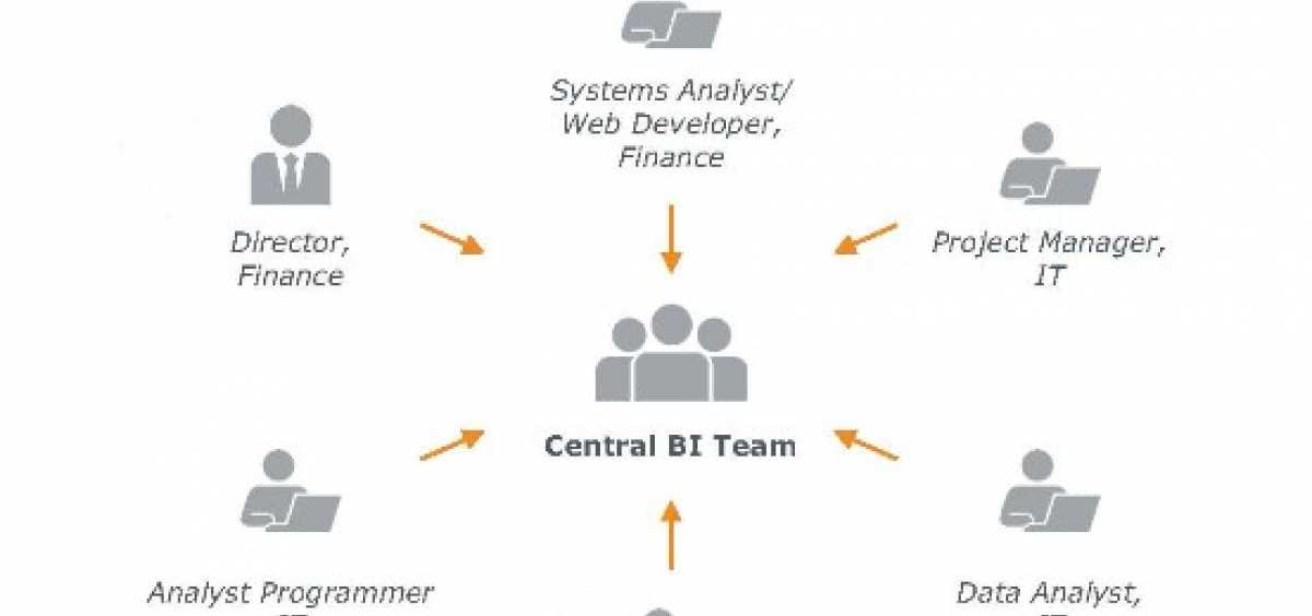 EAB Graph of Central BI Team