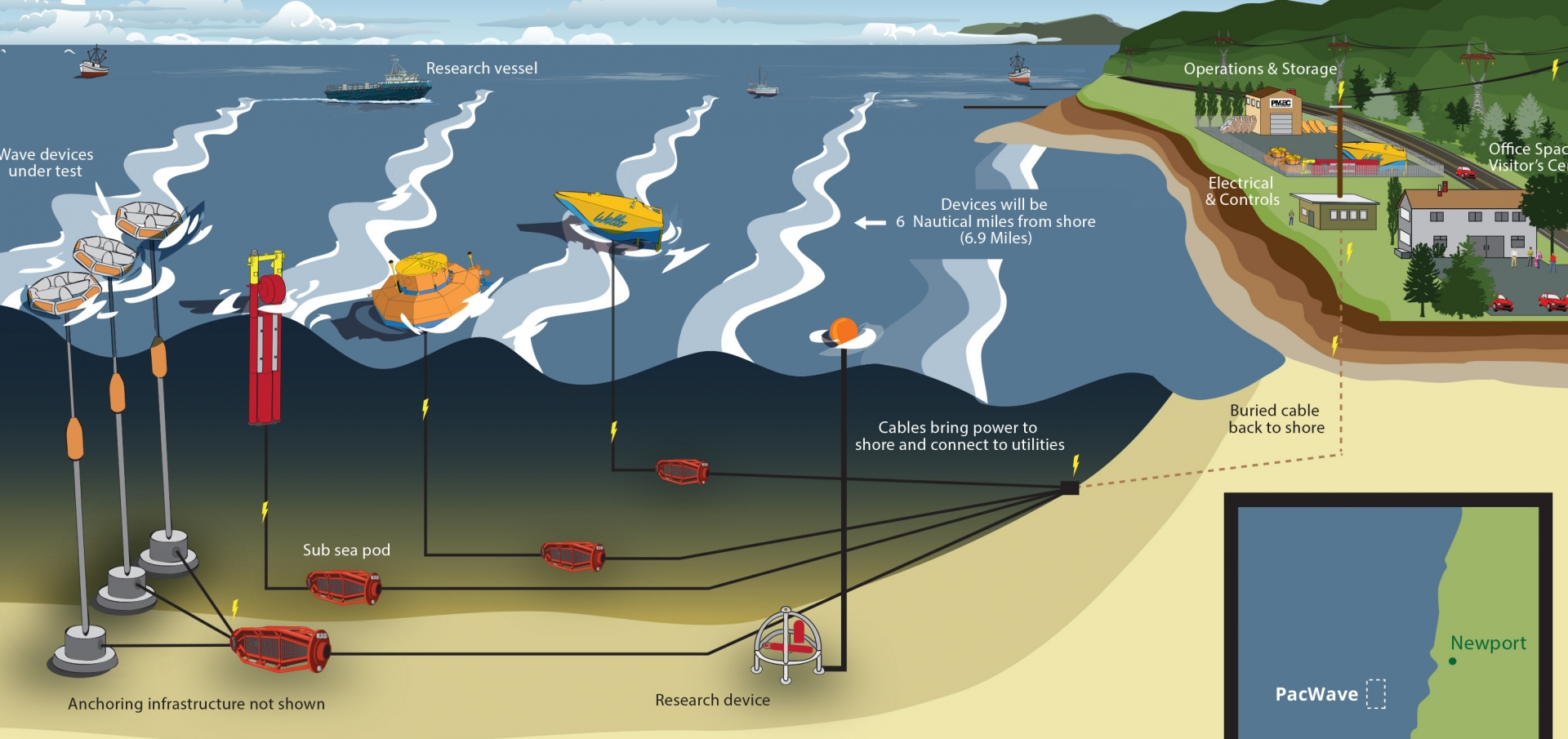 PacWave wave energy facility