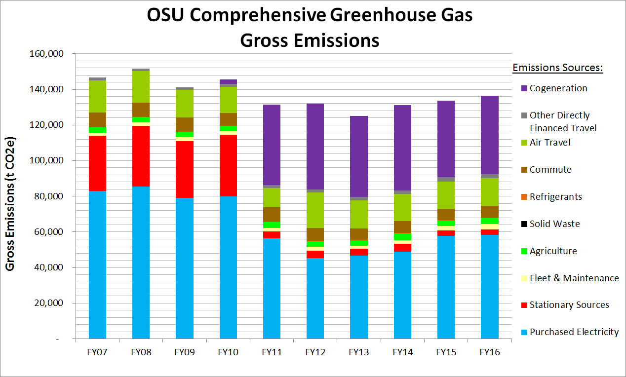 Gross GHG Emissions