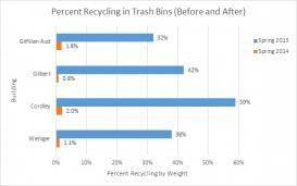 The amount of recycling found in the trash decreased from the previous year.