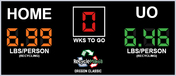 RecycleMania 2019 results. OSU 6.99 lbs per person, UO 6.46 lbs per person.